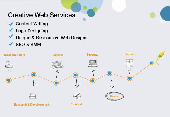 creative web service dubai , uae
